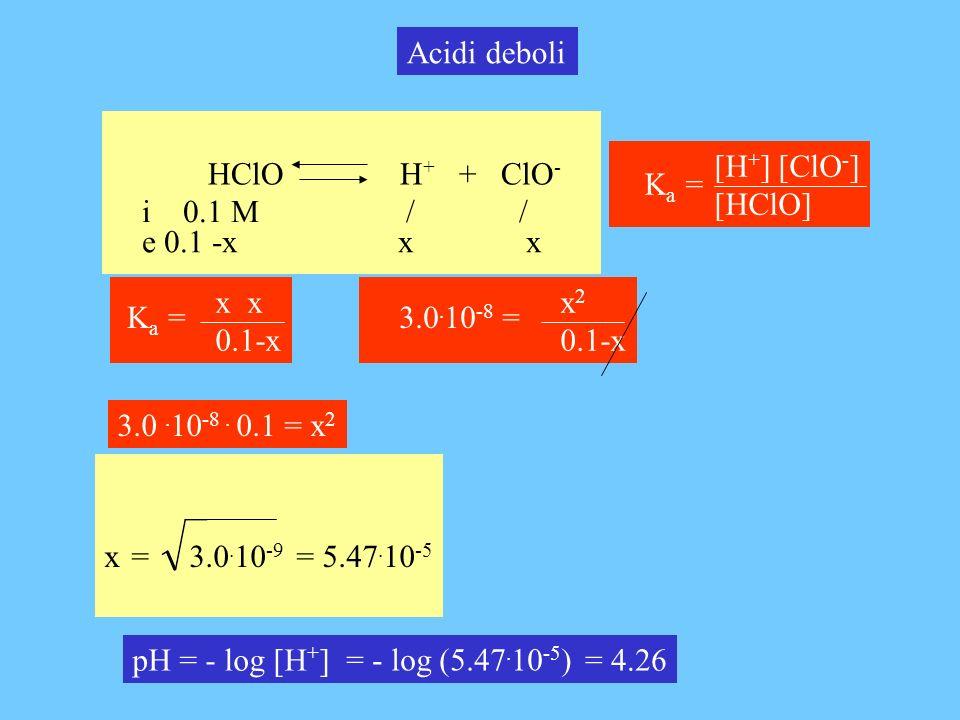 Acidi deboli HClO H+ + ClO- [H+] [ClO-] [HClO] Ka = i 0.1 M / /